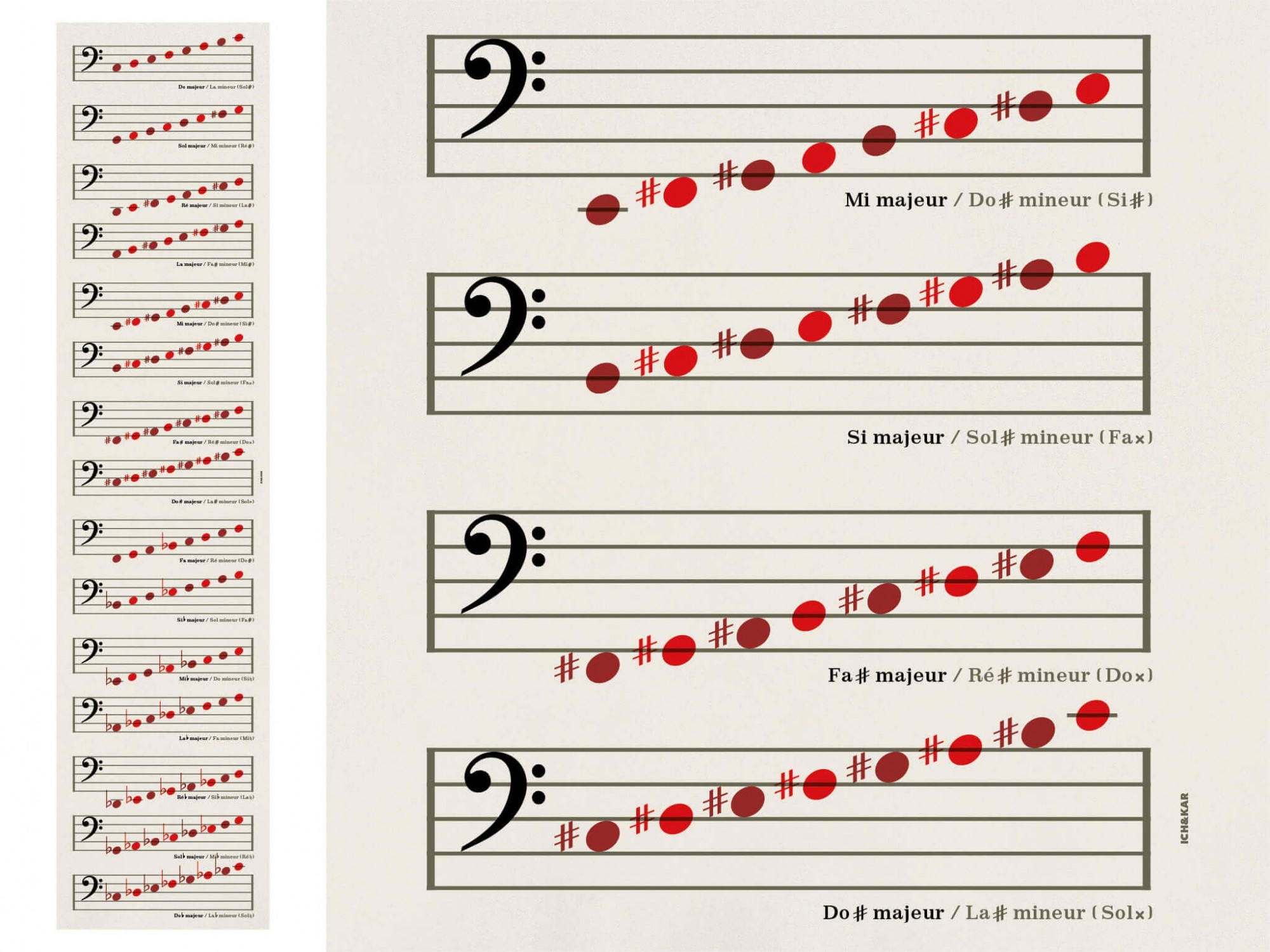 Lé du Papier peint musique Clé de Fa de la collection Watch, Look and Learn, design IchetKar
