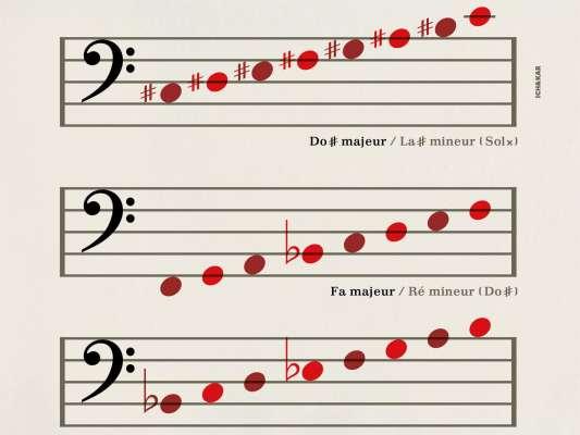Detail du papier peint musique éducatif Clé de Fa à coller dans une chambre d'enfant, design IchetKar
