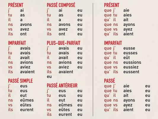 Zoom de la conjugaison du verbe avoir sur le papier peint être et avoir design Ich&Kar
