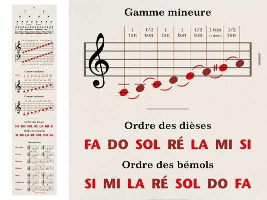 Lé et détail des gammes du papier peint musique Solfège pour un enseignement ludique et décoratif, design IchetKar