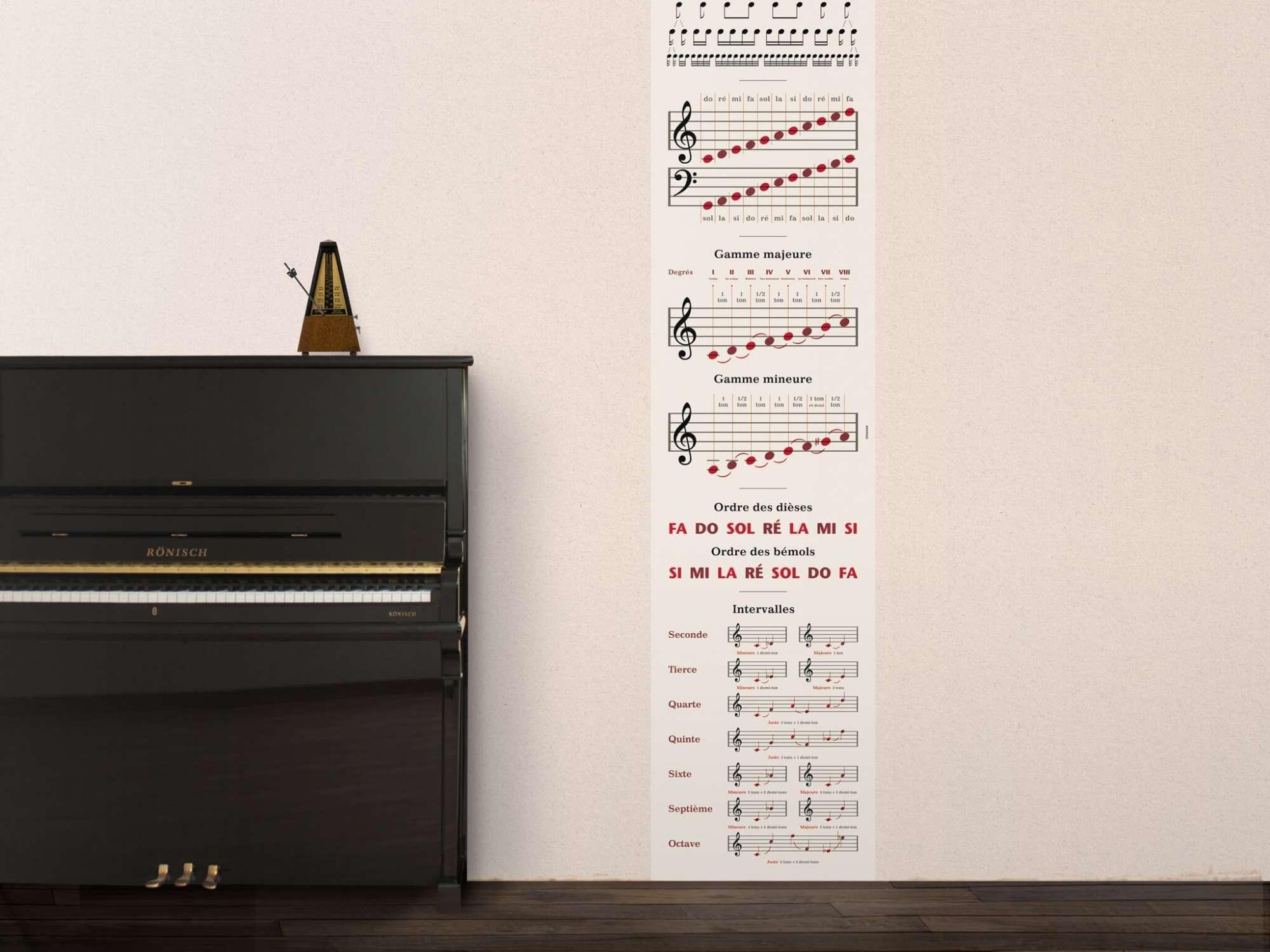 Lé de papier peint musique pour apprendre ou reviser le Solfège, do ré mi à coller dans une chambre, design IchetKar